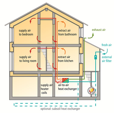 Passivhaus ventilation, courtesy of Passivhaus Institute