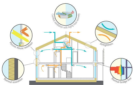 Key features of a Passivhaus, courtesy of Passivhaus Institute