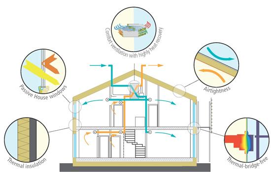 Key features of a Passivhaus, courtesy of Passivhaus Institute