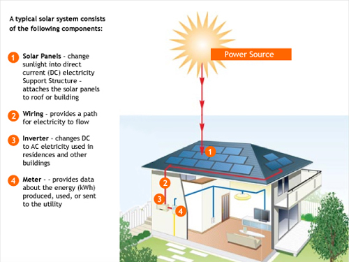 How do solar panels work? | Greenleaf Innovations